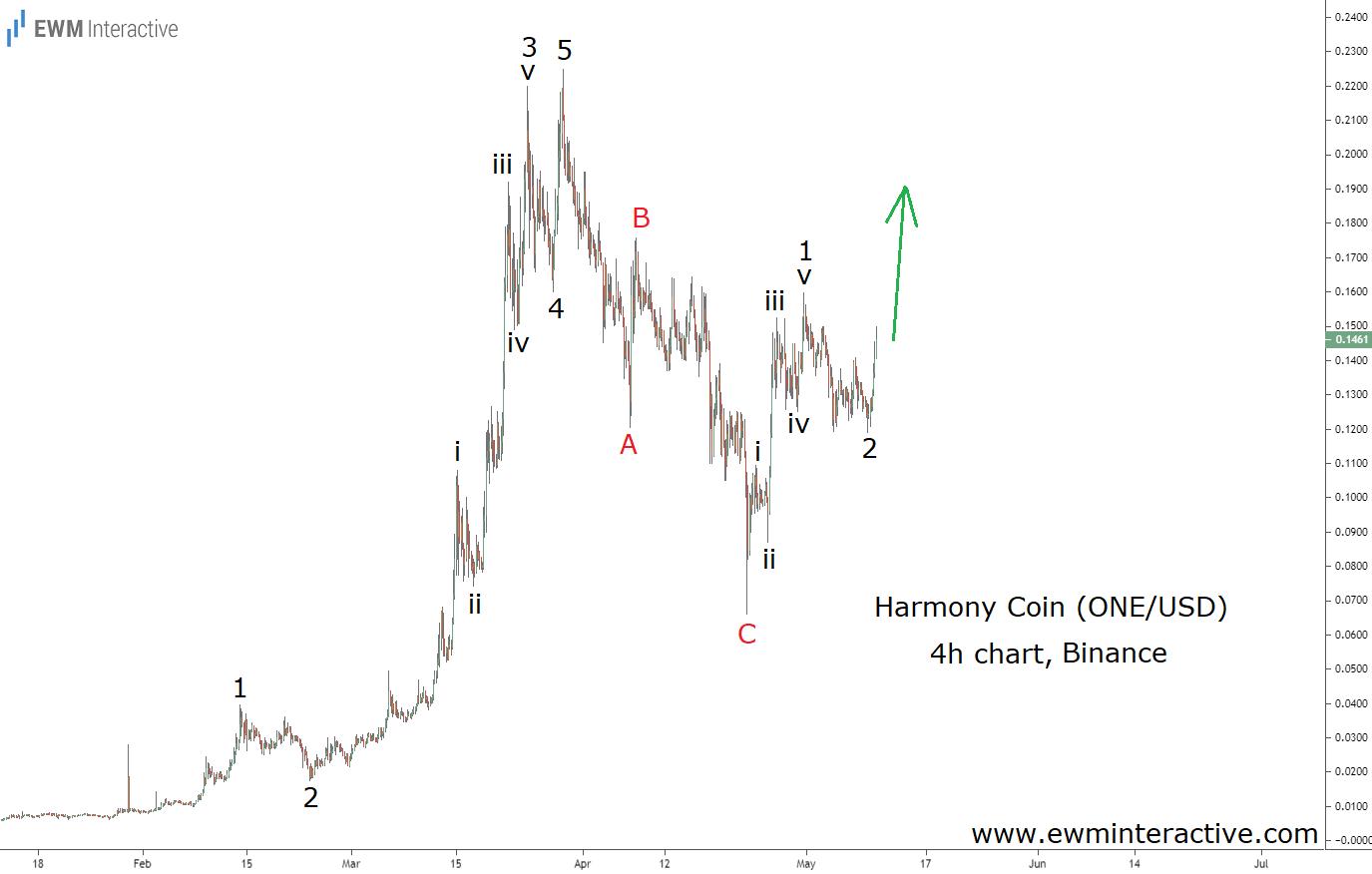 Harmony Crypto Coin Elliott Wave analysis