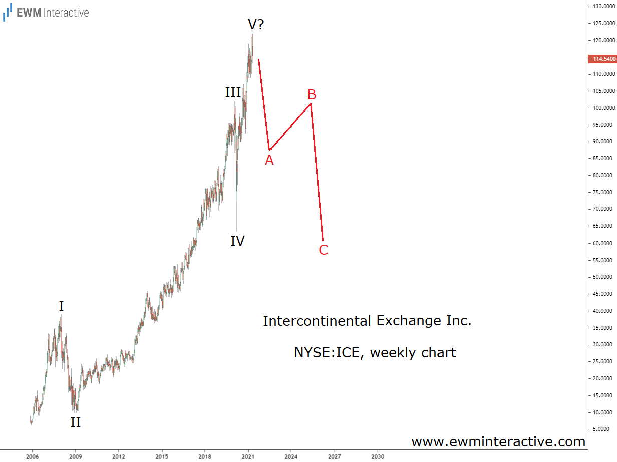 NYSE operator stock can tumble 50 percent in Elliott Wave correction