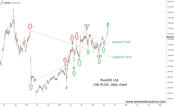 Elliott Wave uptrend ready to resume in Plus500 stock