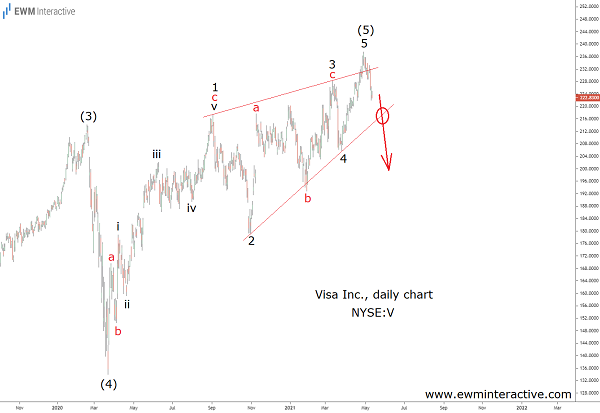 Ending Diagonal Pattern Suggests Visa Might be Topping