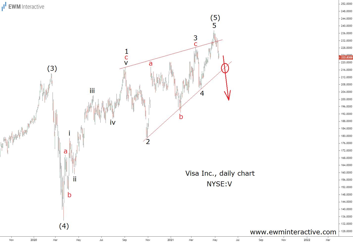 Visa stock draws an ending diagonal Elliott Wave pattern