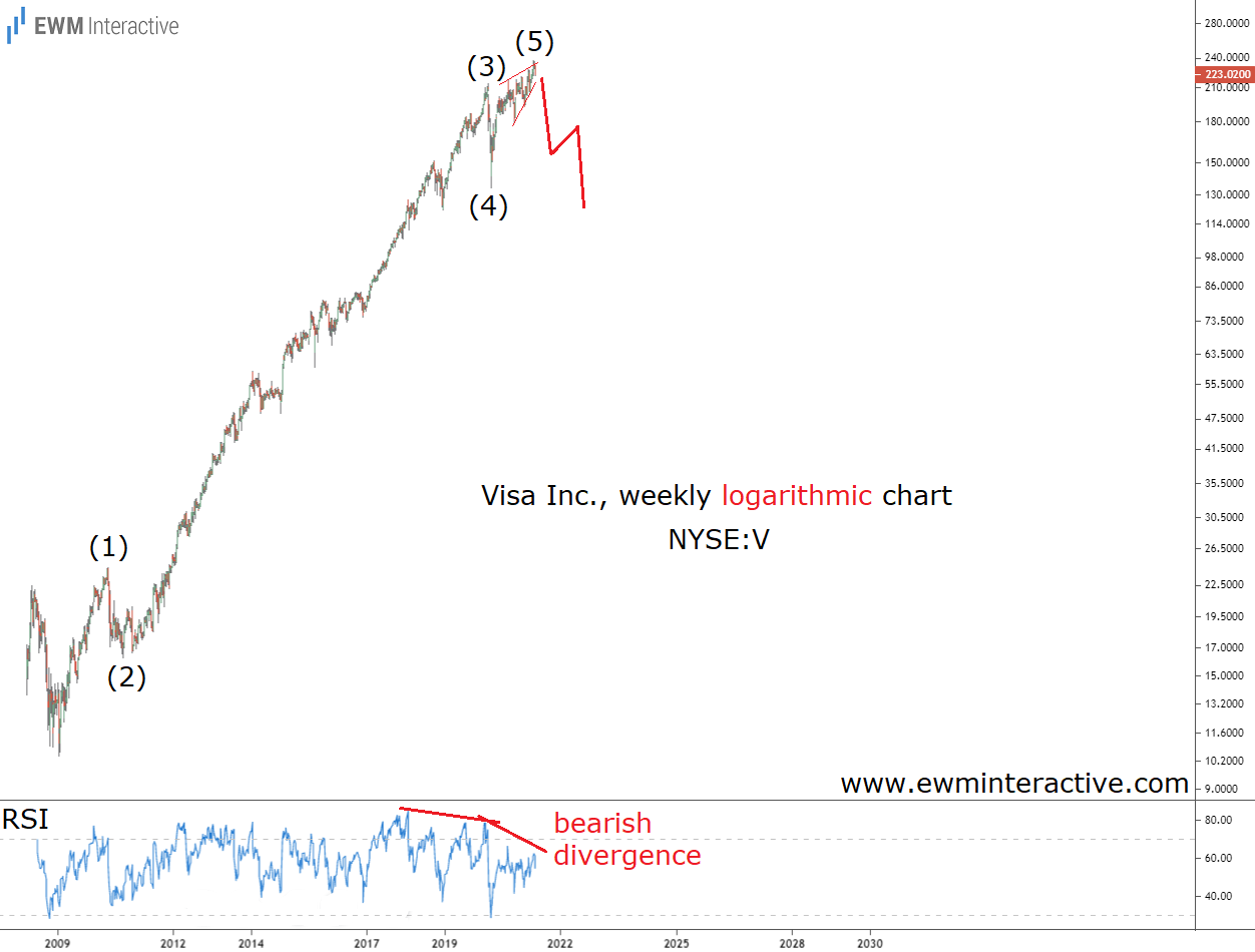 Visa weekly chart shows complete impulse pattern