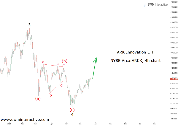 ARK to gain 40% before bears show up
