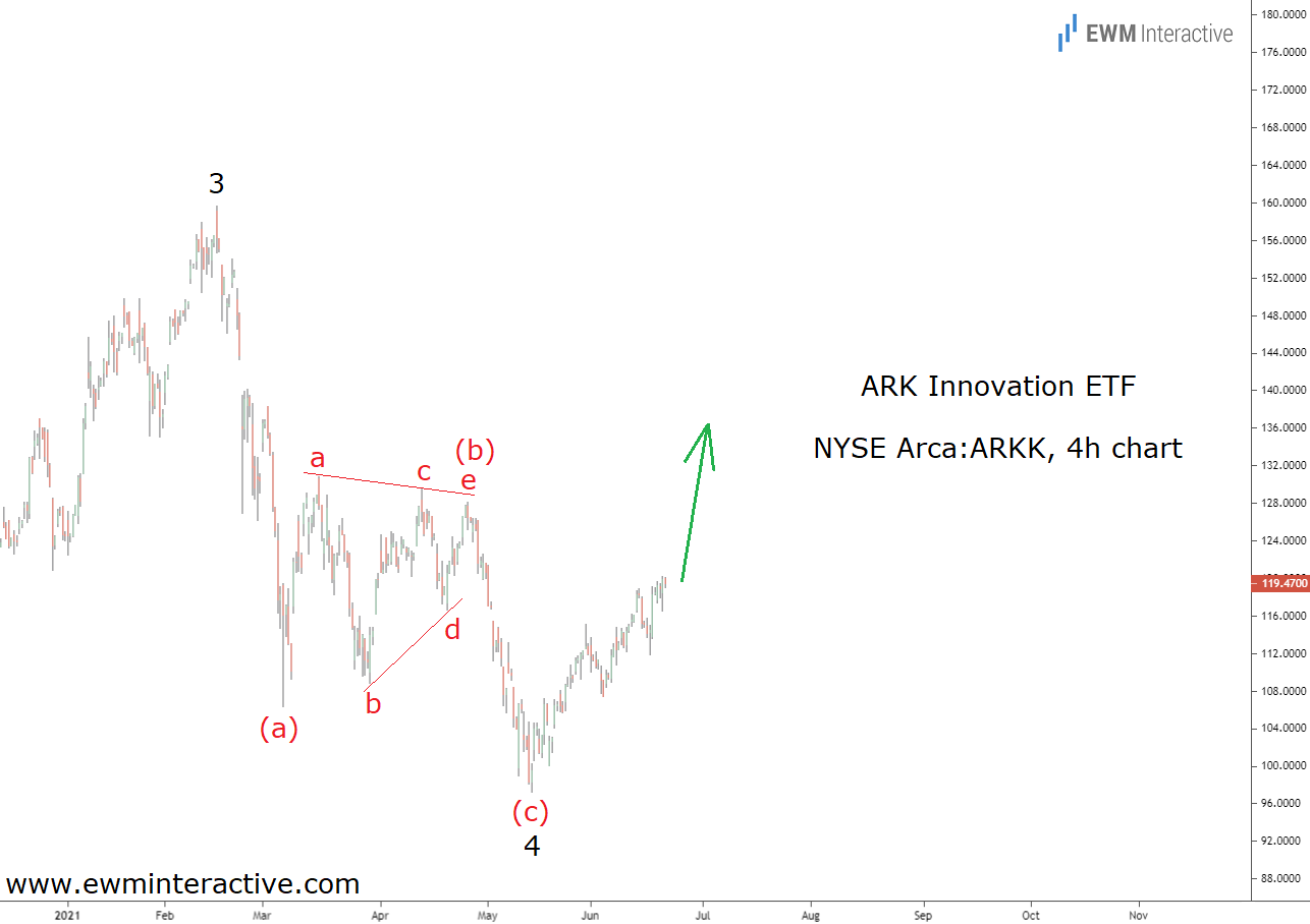 ARK ETF poised for a new all-time high in final fifth wave