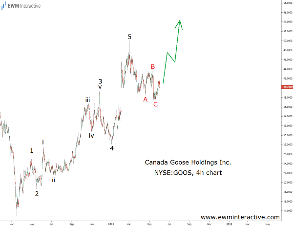 Canada Goose stock price should rise