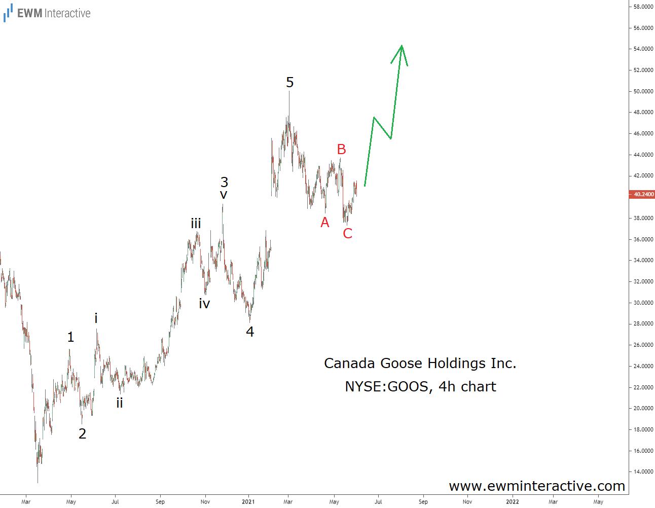 Canada Goose draws bullish impulse pattern