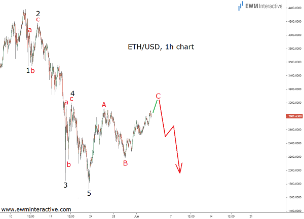 Elliott Wave analysis shows ETHUSD bears to return soon