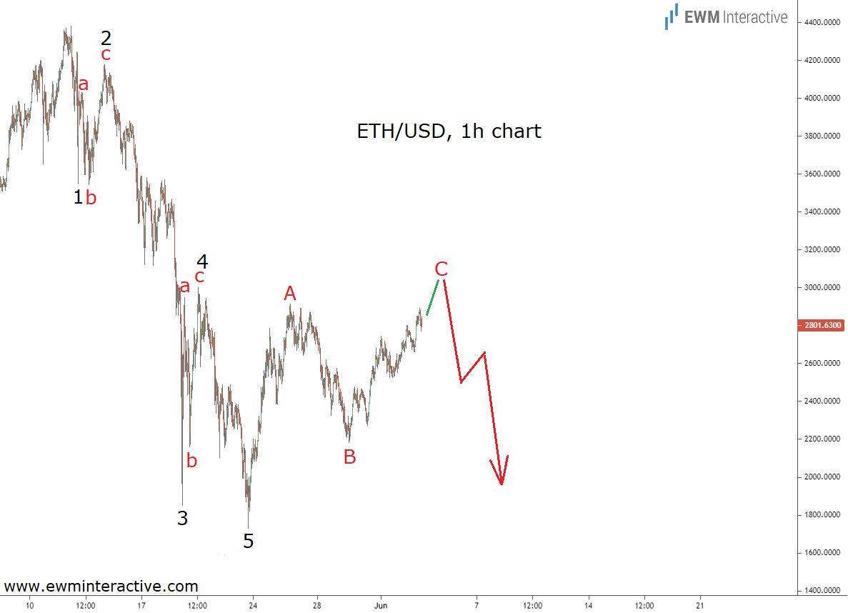 Медвежий цикл волн Эллиотта для ETHUSD почти завершен
