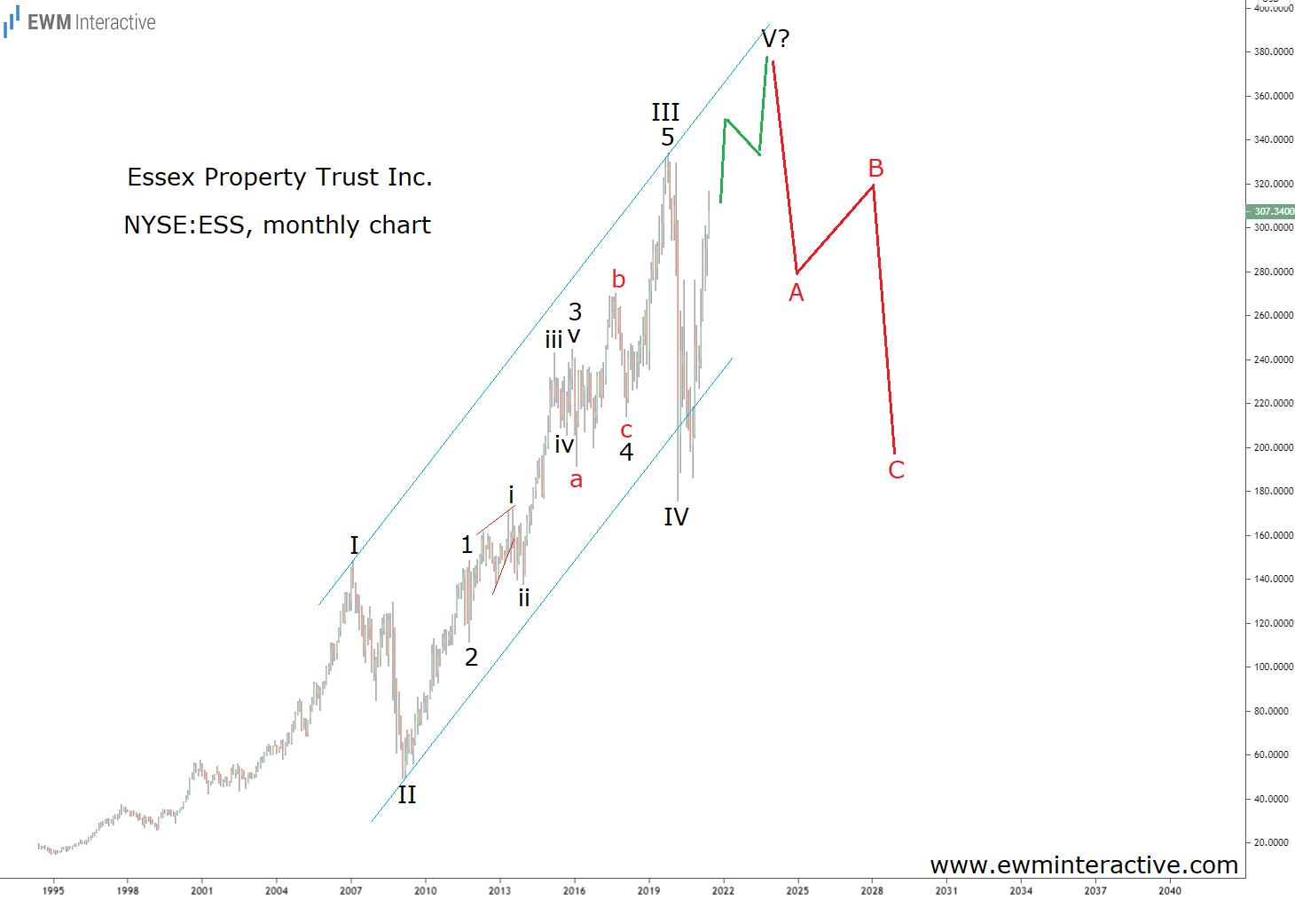 Essex Property Monthly Elliott Wave chart