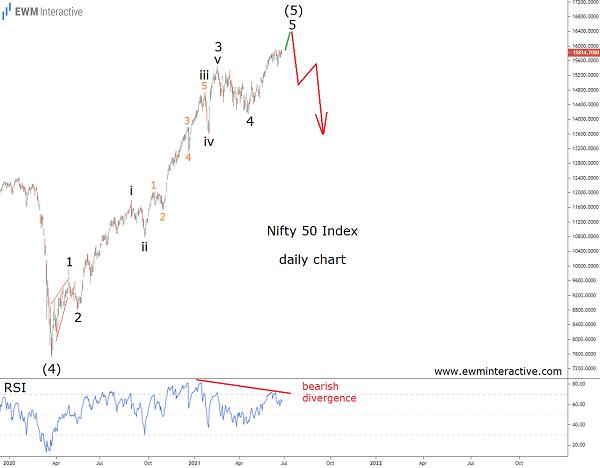 Bearish Reversal ahead in Nifty 50 Index