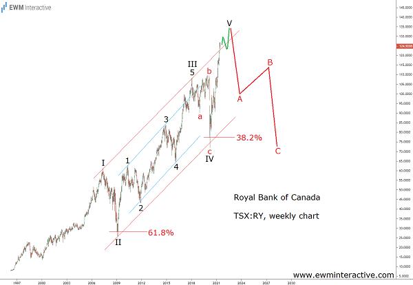 Royal Bank of Canada Facing a Major Elliott Wave Correction