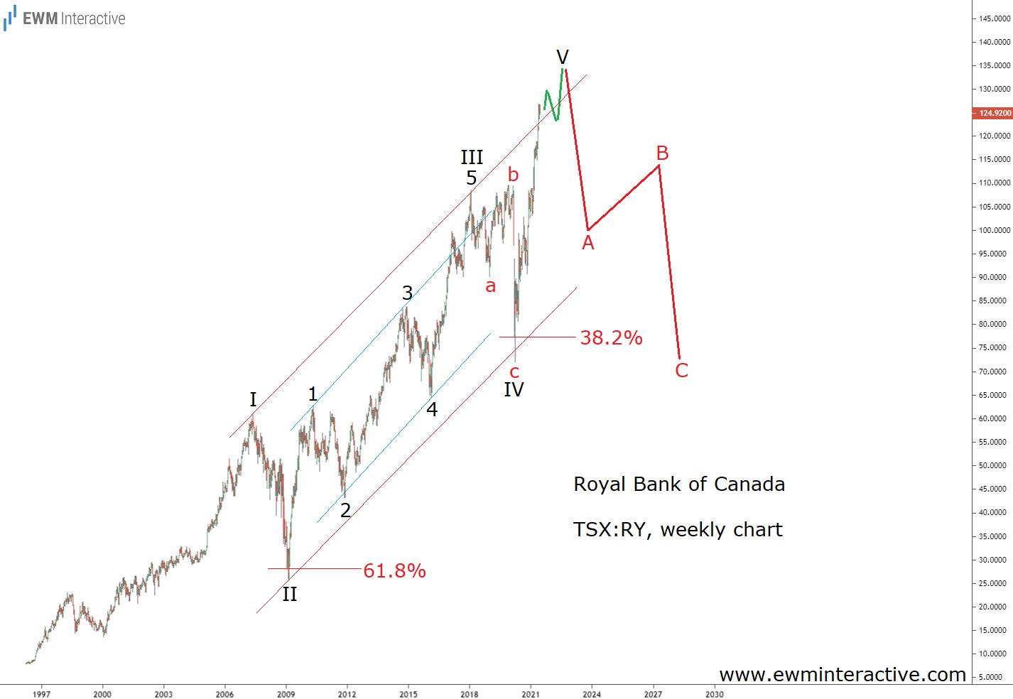 Royal Bank of Canada выглядит близким к максимуму и опасным