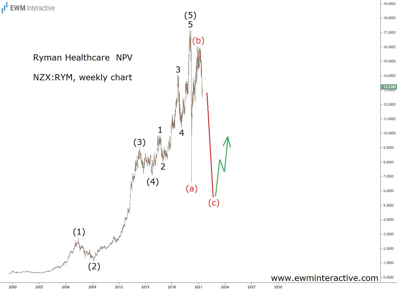 Ryman Stock to Revisit its Covid Crash Lows