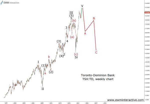 Toronto-Dominion can tumble 50% in Elliott Wave correction