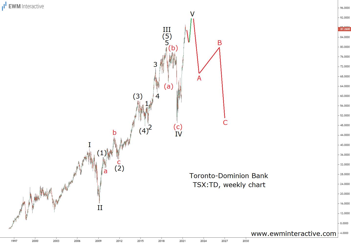 Toronto-Dominion Bank Elliott Wave chart