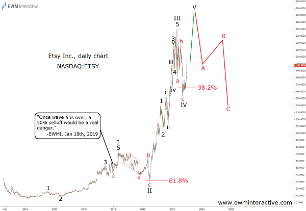A Bearish Reversal near $300 can send Etsy Stock Tumbling 50%
