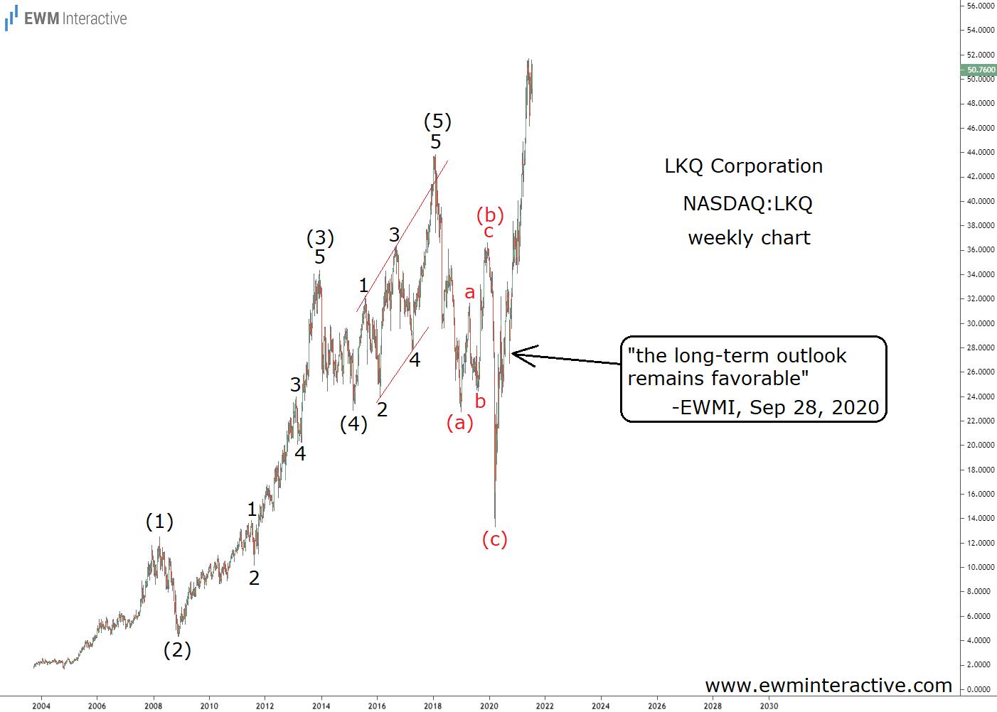 LKQ stock up 87% in ten months