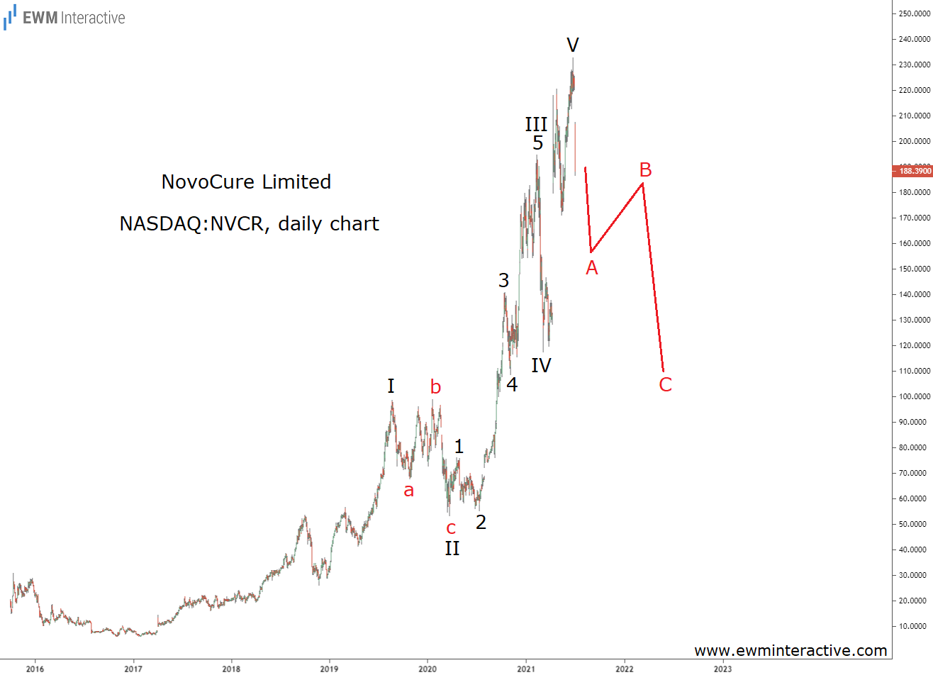 NovoCure Stock can lose another 40% in Elliott Wave Correction