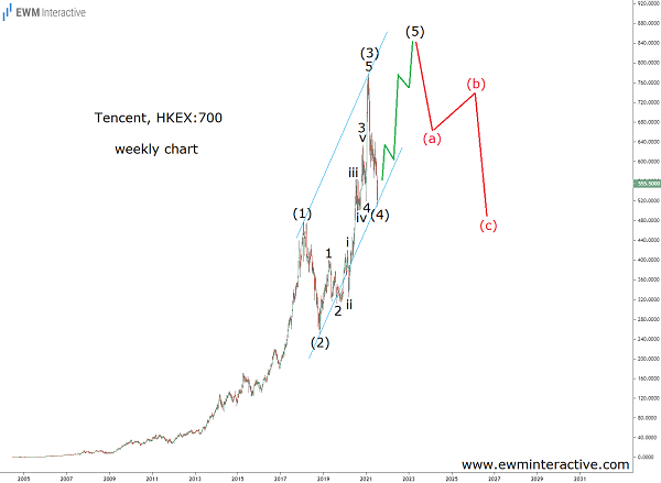 Tencent stock aiming at a new record in fifth wave