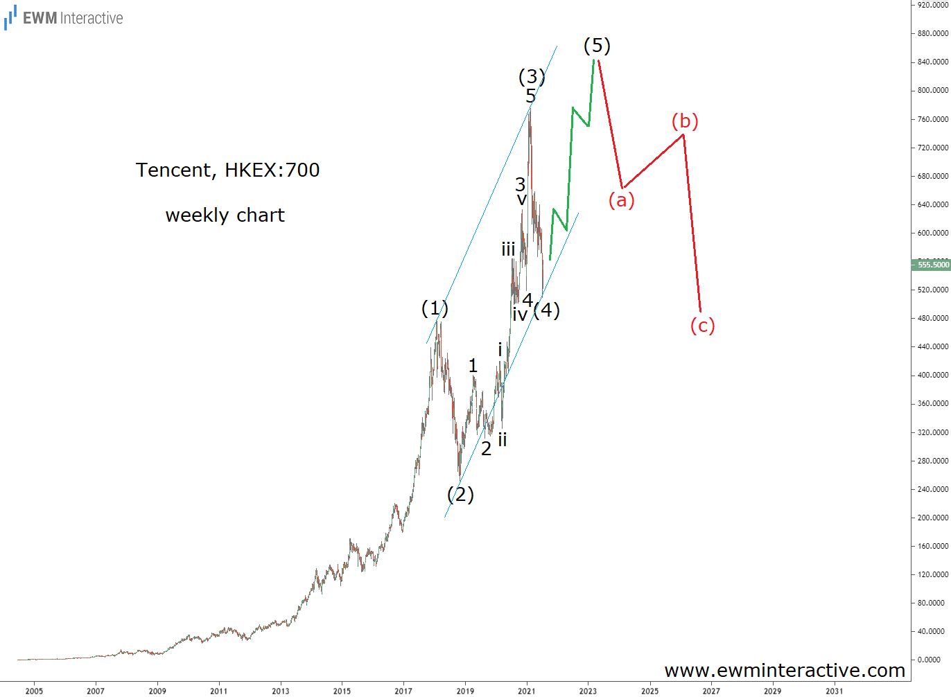 Tencent stock to start recovering soon