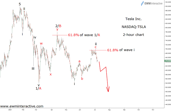 Tesla stock poised for more weakness ahead