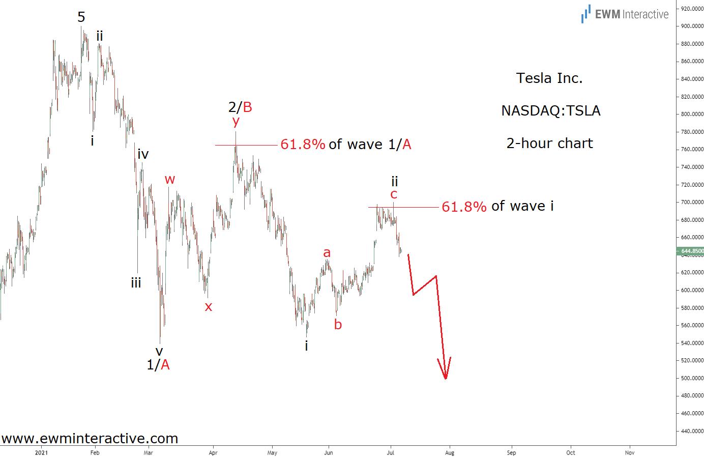 Пузырь Tesla, похоже, наконец лопнет