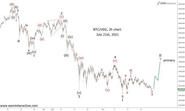 Bitcoin completes bearish Elliott Wave cycle
