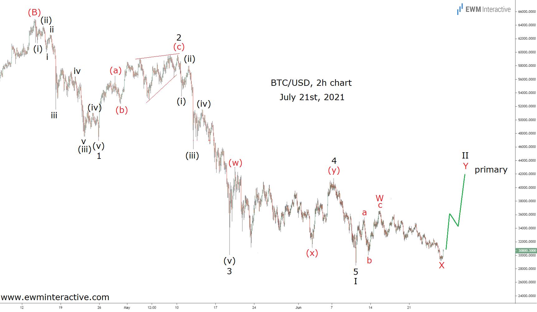 Bitcoin corrective recovery in progress