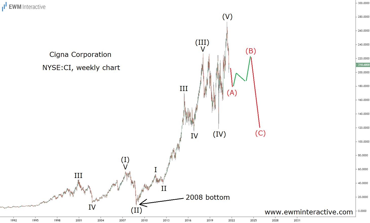 Cigna stock chart once again sending a bearish message