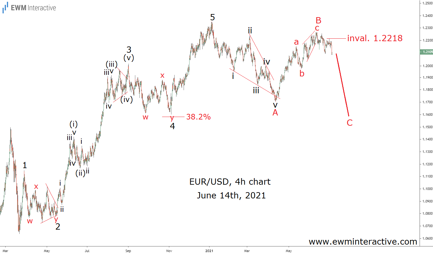 EURUSD set the stage for a drop in June