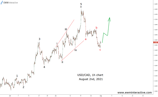 USDCAD Planting the Seeds of a Rally