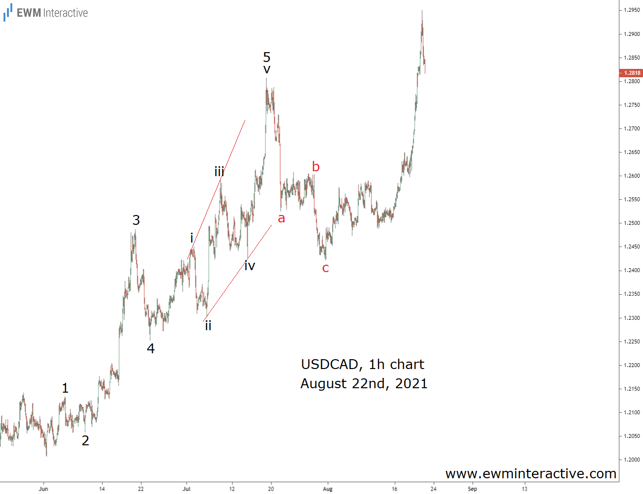 USDCAD Climbs to New High