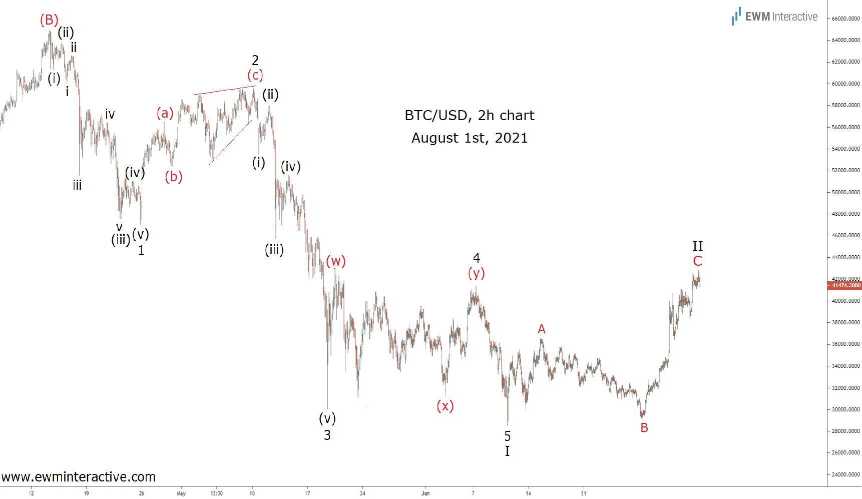 Completing the bearish Elliott Wave cycle