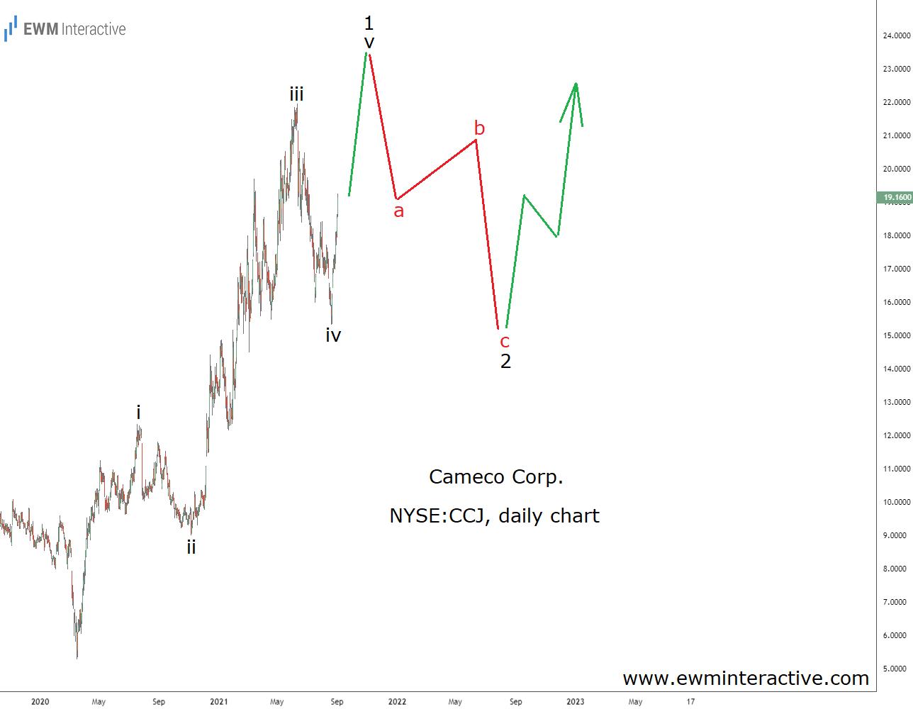 Cameco stock has finally turned a corner