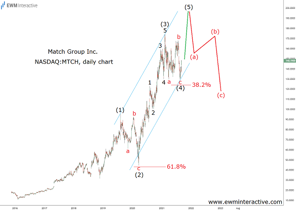 Match stock aiming for $200, but not much higher