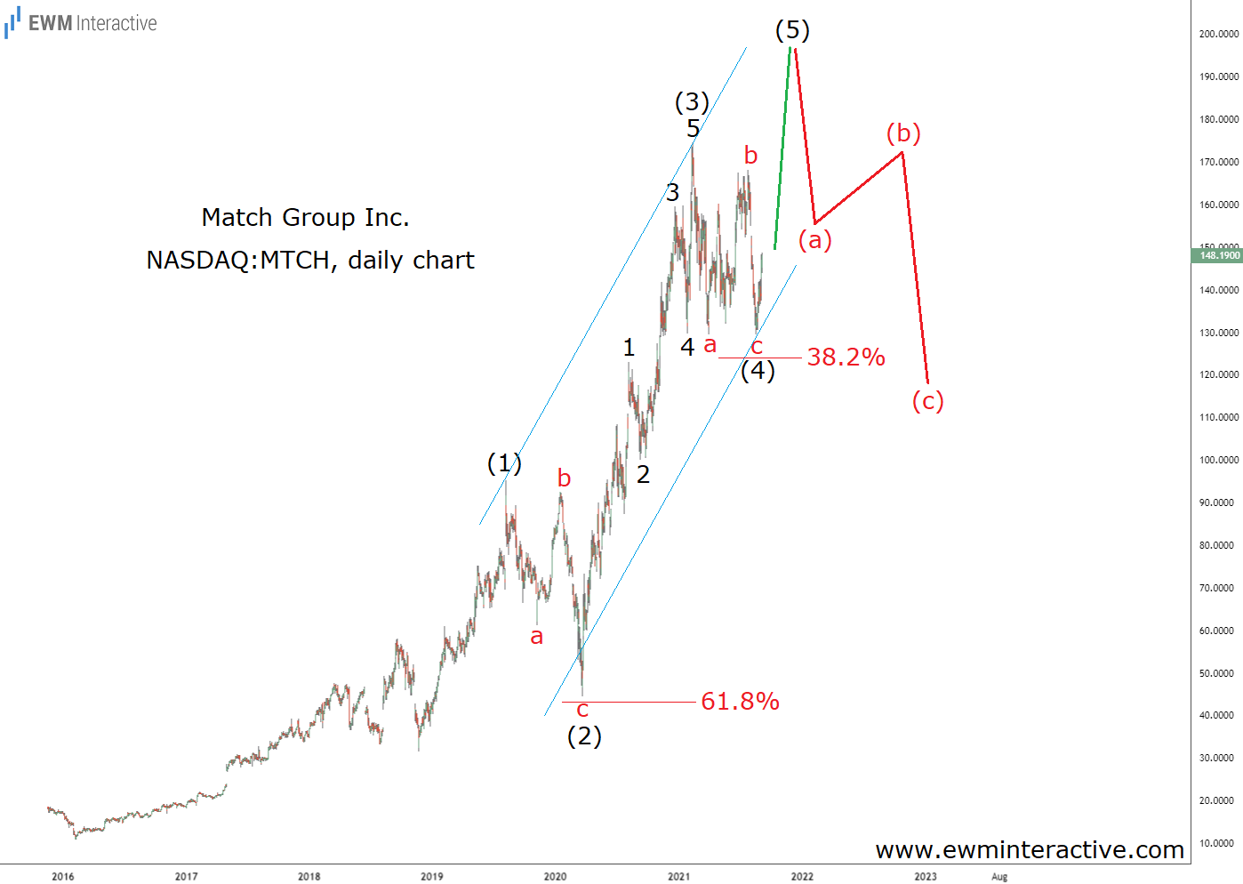 S&P 500 inclusion means Match stock can reach $200
