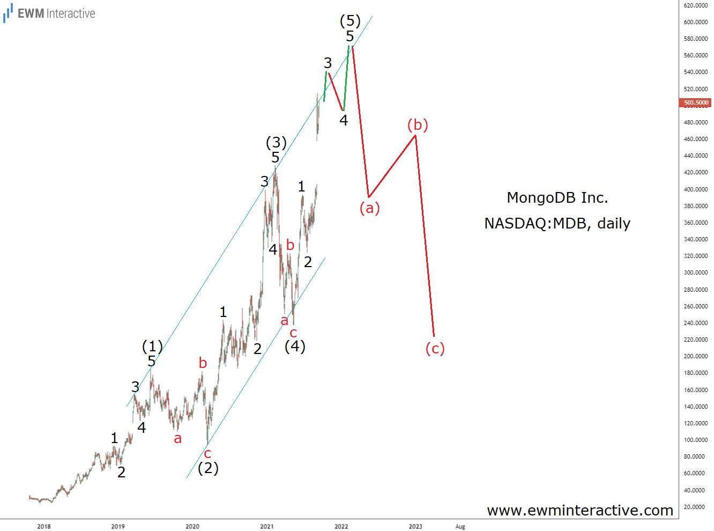 MongoDB to finish five-wave impulse pattern
