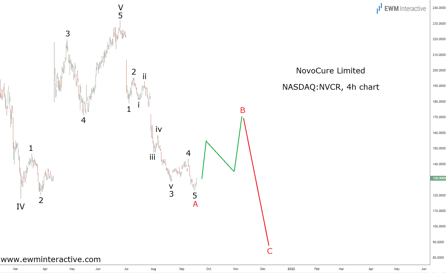 NovoCure draws an impulse pattern to the downside