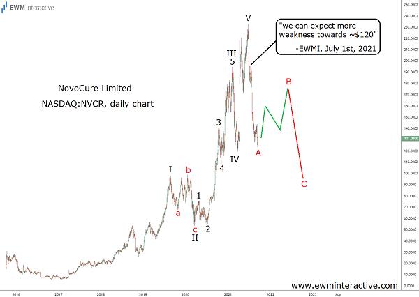 Correction still in progress in NovoCure Stock