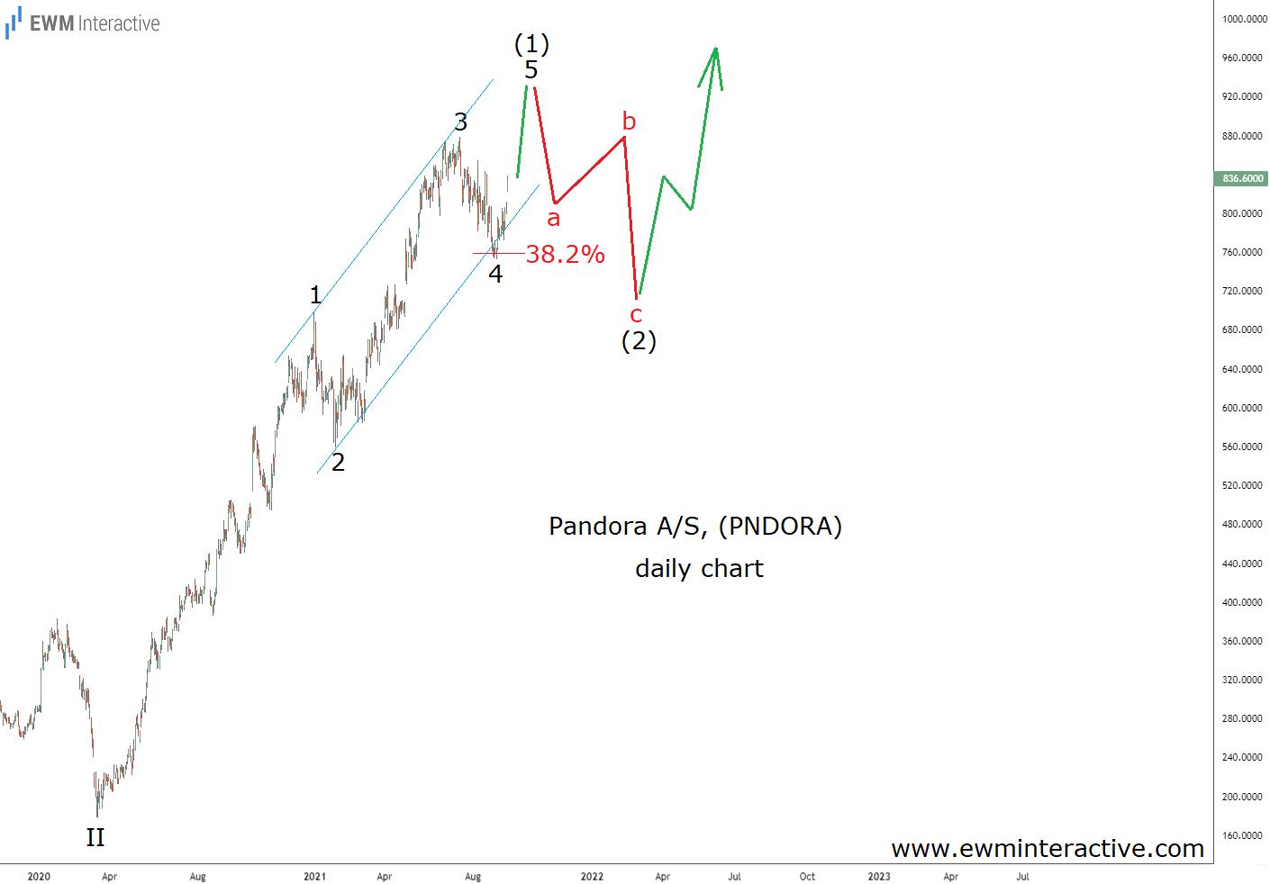 Pandora completes impulsive pandemic recovery