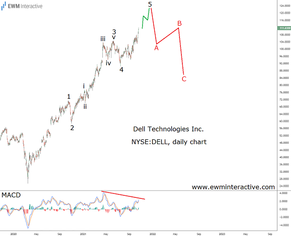 Dell 's post-covid recovery facing a hiccup