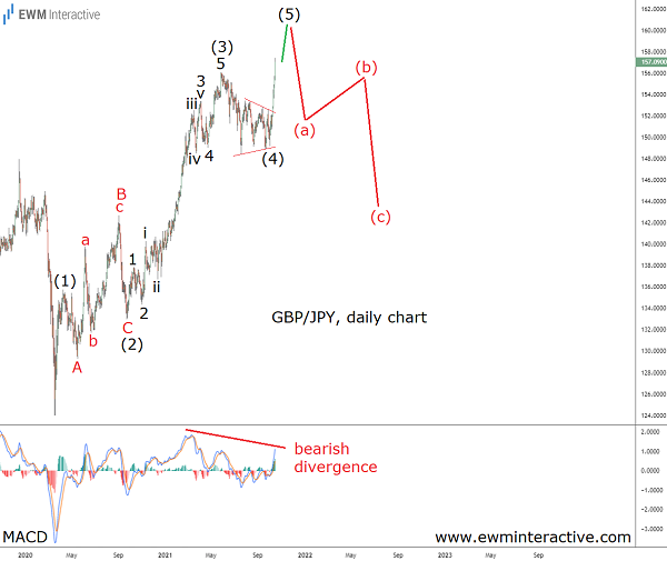 A Notable Correction is Brewing in GBPJPY
