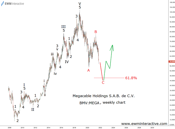 Megacable stock looking for support below MXN 50