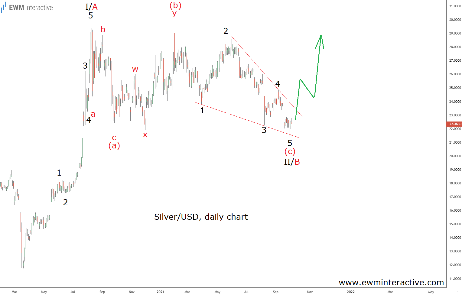 Silver Setting the Stage for a Strong Bull Run